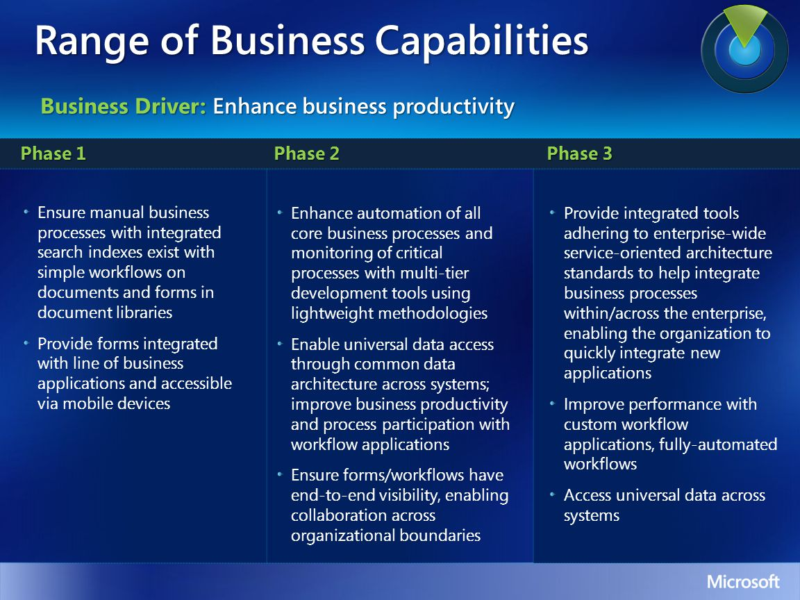 Range of Business Capabilities Phase 1 Phase 2 Phase 3 Ensure manual business processes with integrated search indexes exist with simple workflows on documents and forms in document libraries Provide forms integrated with line of business applications and accessible via mobile devices Enhance automation of all core business processes and monitoring of critical processes with multi-tier development tools using lightweight methodologies Enable universal data access through common data architecture across systems; improve business productivity and process participation with workflow applications Ensure forms/workflows have end-to-end visibility, enabling collaboration across organizational boundaries Provide integrated tools adhering to enterprise-wide service-oriented architecture standards to help integrate business processes within/across the enterprise, enabling the organization to quickly integrate new applications Improve performance with custom workflow applications, fully-automated workflows Access universal data across systems Business Driver: Enhance business productivity