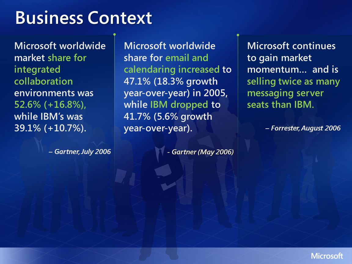 Business Context Microsoft worldwide market share for integrated collaboration environments was 52.6% (+16.8%), while IBM's was 39.1% (+10.7%).