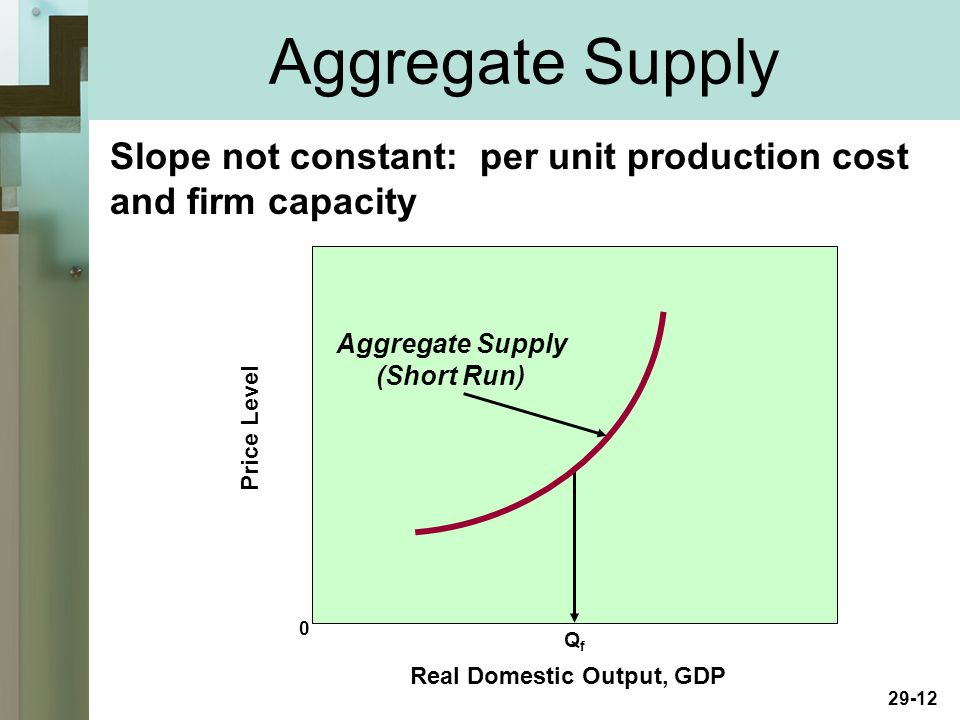 29-12 Real Domestic Output, GDP Price Level 0 QfQf Aggregate Supply (Short Run) Slope not constant: per unit production cost and firm capacity Aggregate Supply