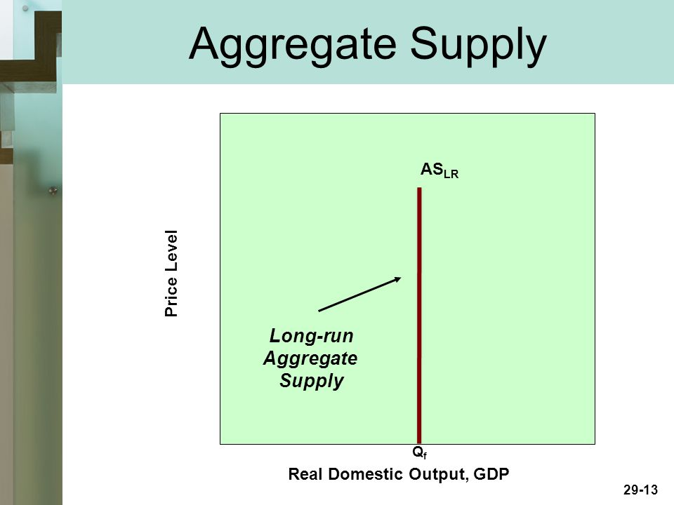 29-13 Aggregate Supply Real Domestic Output, GDP Price Level AS LR Long-run Aggregate Supply QfQf