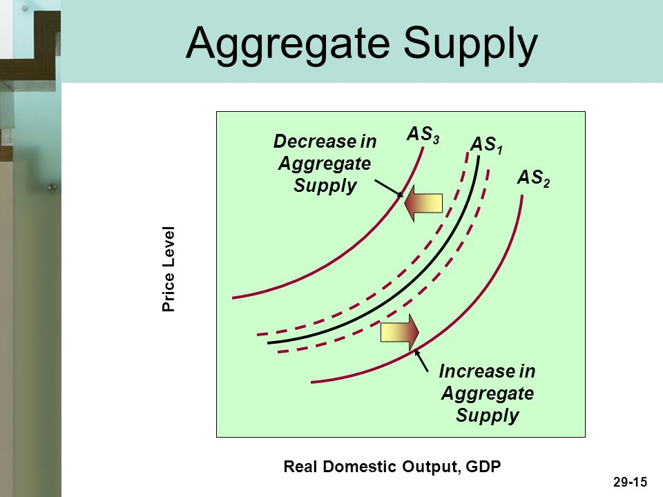 29-15 Real Domestic Output, GDP Price Level AS 1 Increase in Aggregate Supply AS 3 AS 2 Decrease in Aggregate Supply Aggregate Supply