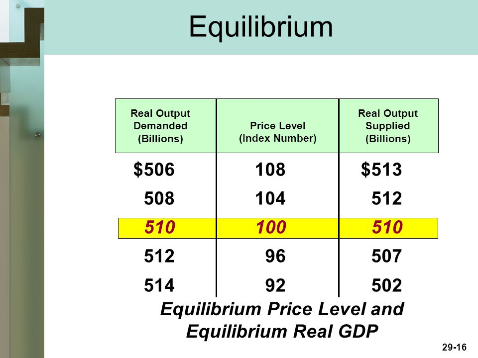 29-16 Equilibrium Real Output Demanded (Billions) Price Level (Index Number) Real Output Supplied (Billions) $ $ Equilibrium Price Level and Equilibrium Real GDP