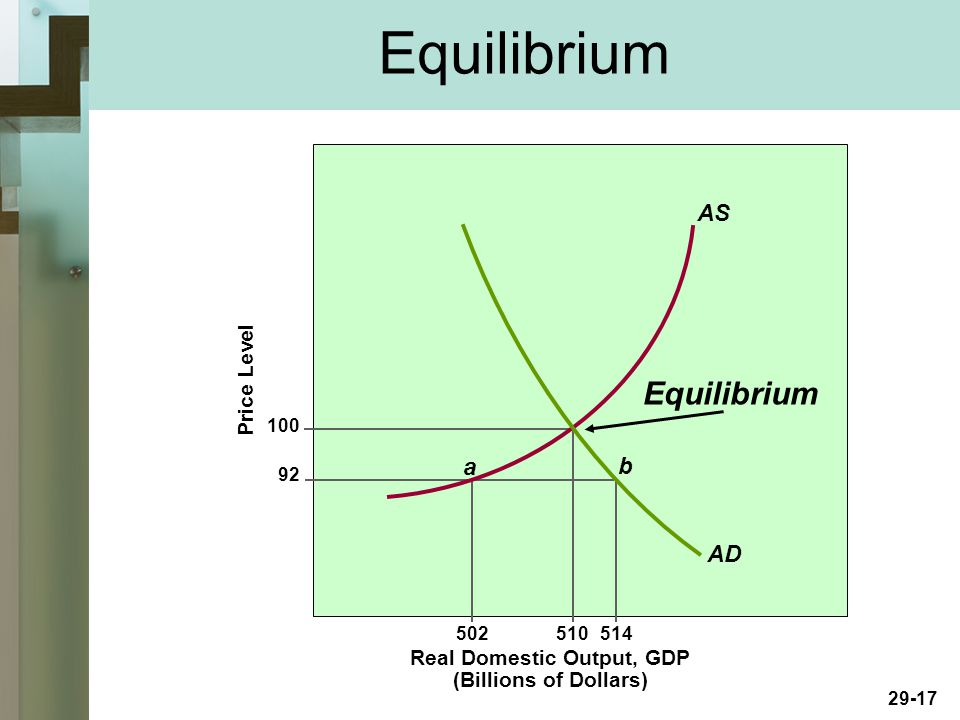 29-17 Real Domestic Output, GDP (Billions of Dollars) Price Level a b AD AS Equilibrium