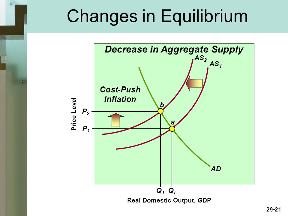 29-21 Real Domestic Output, GDP Price Level AD AS 1 P1P1 P2P2 Q1Q1 QfQf Decrease in Aggregate Supply Cost-Push Inflation AS 2 a b Changes in Equilibrium