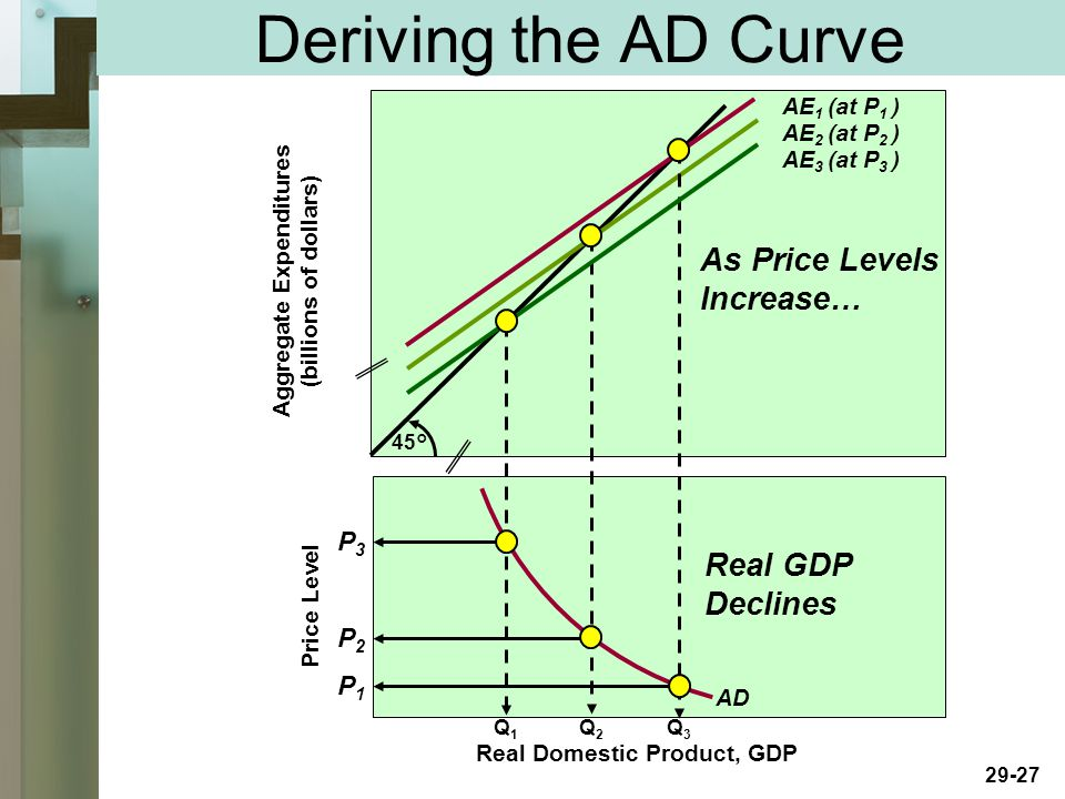 29-27 Deriving the AD Curve Price Level Aggregate Expenditures (billions of dollars) 45° AE 2 (at P 2 ) AE 3 (at P 3 ) AE 1 (at P 1 ) Q1Q1 Q2Q2 Q3Q3 Real Domestic Product, GDP AD P3P3 P2P2 P1P1 As Price Levels Increase… Real GDP Declines