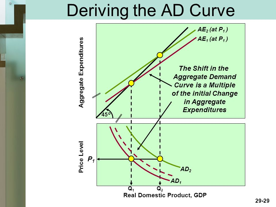 29-29 Deriving the AD Curve Price Level Aggregate Expenditures 45° Real Domestic Product, GDP AE 2 (at P 1 ) AE 1 (at P 1 ) Q1Q1 Q2Q2 AD 1 P1P1 AD 2 The Shift in the Aggregate Demand Curve is a Multiple of the initial Change in Aggregate Expenditures