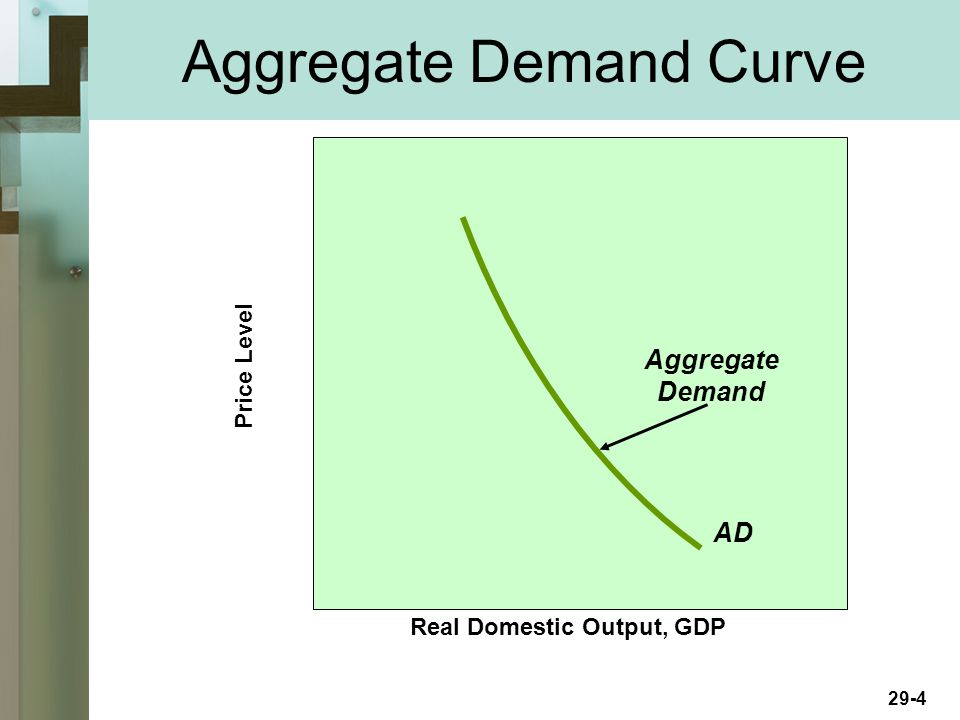 29-4 Aggregate Demand Curve Real Domestic Output, GDP Price Level AD Aggregate Demand