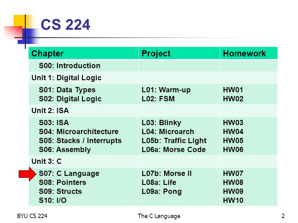 S07: The C Language Required:PM: Ch 6, pgs PM: Ch 8 4, pgs