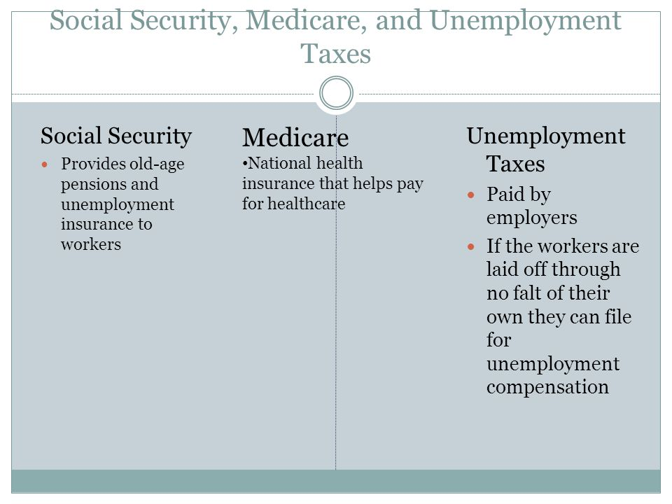 Social Security, Medicare, and Unemployment Taxes Social Security Provides old-age pensions and unemployment insurance to workers Unemployment Taxes Paid by employers If the workers are laid off through no falt of their own they can file for unemployment compensation Medicare National health insurance that helps pay for healthcare