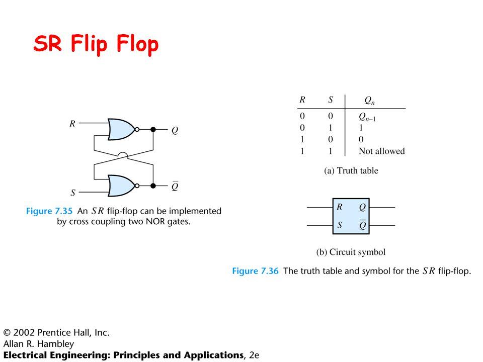 159488e9f7877a Flip Flops. Clock Signal Sequential logic circuits have memory ...