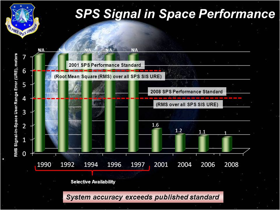 6 System accuracy exceeds published standard SPS Signal in Space Performance (Root Mean Square (RMS) over all SPS SIS URE) 2001 SPS Performance Standard (RMS over all SPS SIS URE) 2008 SPS Performance Standard Selective Availability RMS Signal-in-Space User Range Error (URE), meters N/A