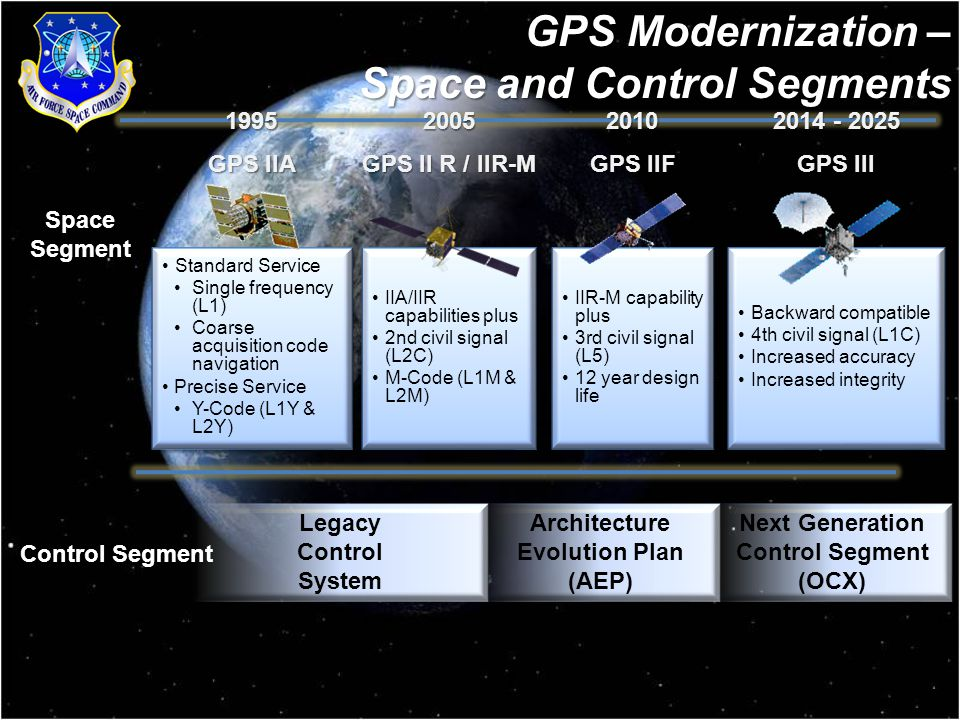 7 Space and Control Segments GPS Modernization – Space and Control Segments GPS II R / IIR-M 2005 IIA/IIR capabilities plus 2nd civil signal (L2C) M-Code (L1M & L2M) IIA/IIR capabilities plus 2nd civil signal (L2C) M-Code (L1M & L2M) GPS IIA 1995 Standard Service Single frequency (L1) Coarse acquisition code navigation Precise Service Y-Code (L1Y & L2Y) Standard Service Single frequency (L1) Coarse acquisition code navigation Precise Service Y-Code (L1Y & L2Y) GPS IIF 2010 IIR-M capability plus 3rd civil signal (L5) 12 year design life IIR-M capability plus 3rd civil signal (L5) 12 year design life GPS III Backward compatible 4th civil signal (L1C) Increased accuracy Increased integrity Backward compatible 4th civil signal (L1C) Increased accuracy Increased integrity Control Segment Architecture Evolution Plan (AEP) Next Generation Control Segment (OCX) Legacy Control System Space Segment