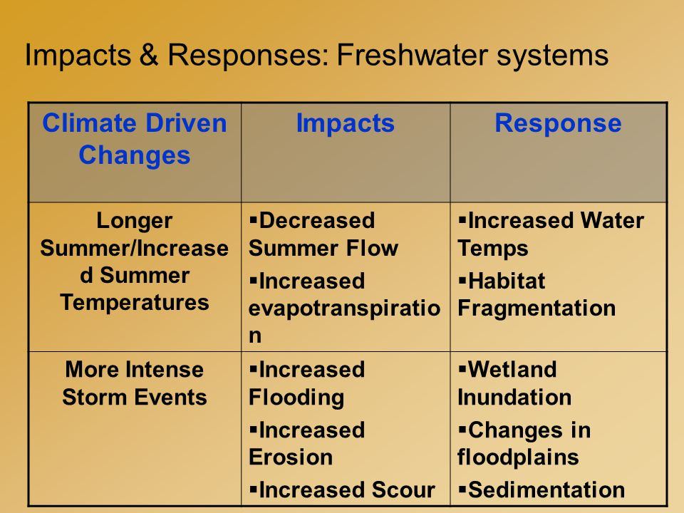 Impacts & Responses: Freshwater systems Climate Driven Changes ImpactsResponse Longer Summer/Increase d Summer Temperatures  Decreased Summer Flow  Increased evapotranspiratio n  Increased Water Temps  Habitat Fragmentation More Intense Storm Events  Increased Flooding  Increased Erosion  Increased Scour  Wetland Inundation  Changes in floodplains  Sedimentation