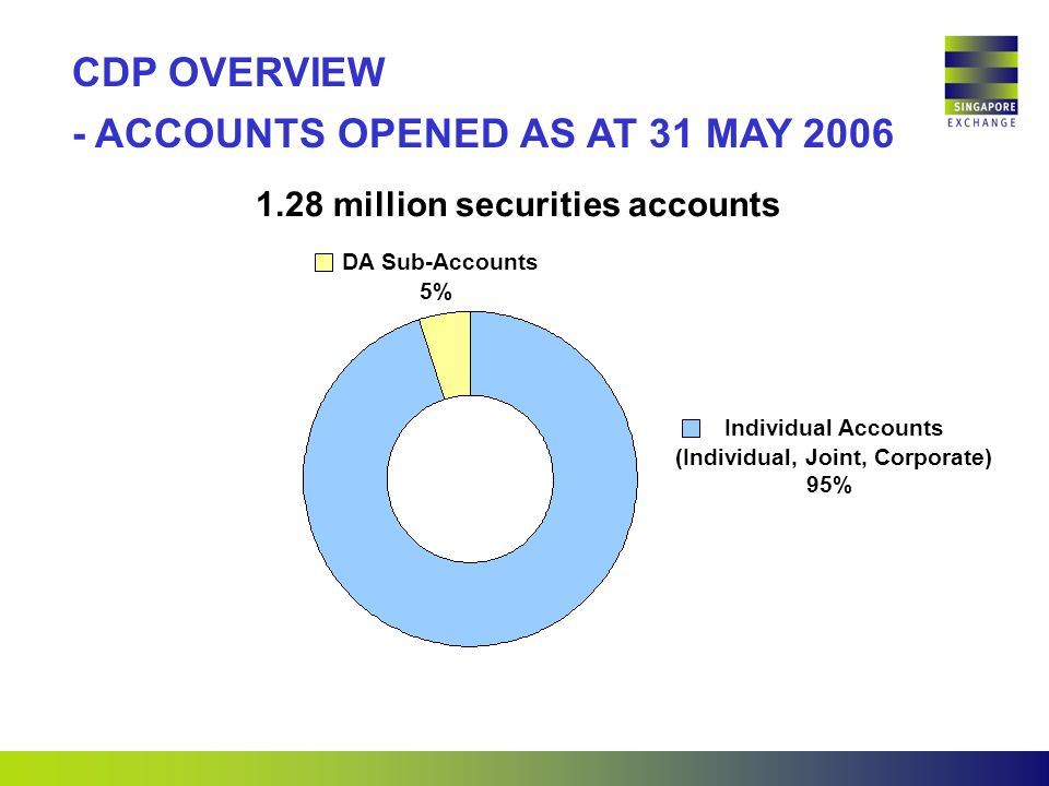 CDP OVERVIEW - ACCOUNTS OPENED AS AT 31 MAY million securities accounts DA Sub-Accounts 5% Individual Accounts (Individual, Joint, Corporate) 95%