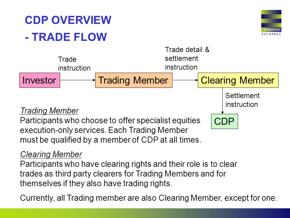 InvestorTrading MemberClearing Member CDP Trade instruction Trade detail & settlement instruction Settlement instruction Trading Member Participants who choose to offer specialist equities execution-only services.