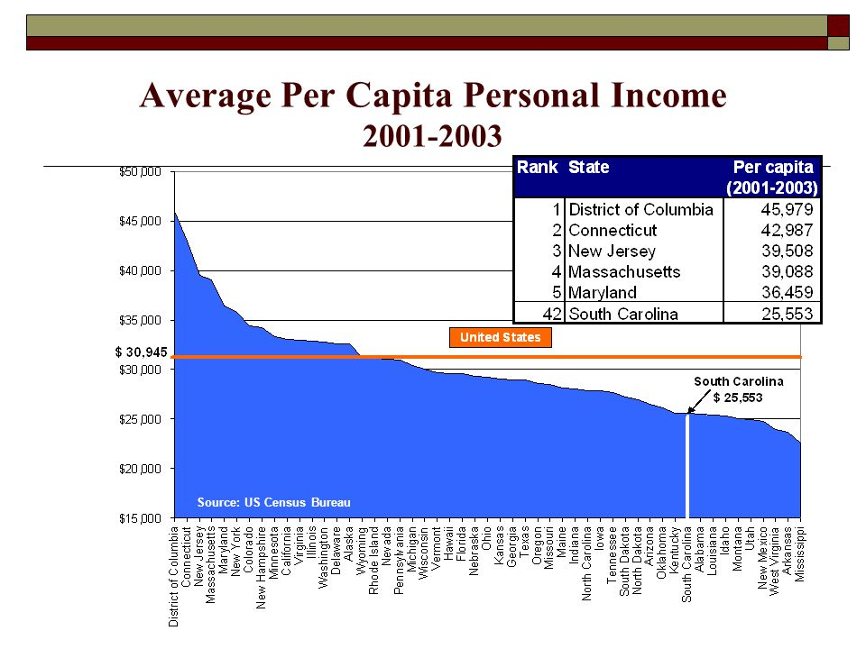 Average Per Capita Personal Income Source: US Census Bureau