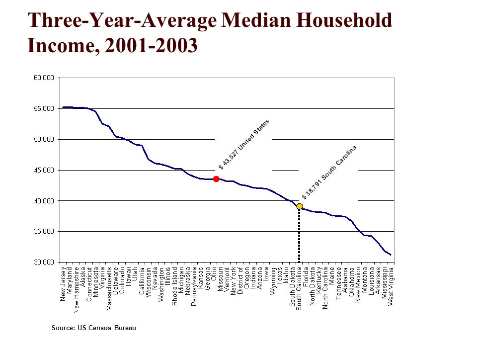 Three-Year-Average Median Household Income, Source: US Census Bureau