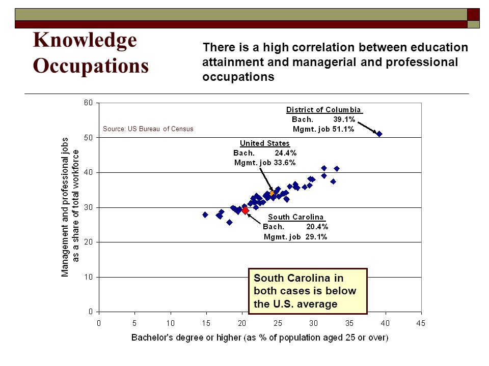 Knowledge Occupations There is a high correlation between education attainment and managerial and professional occupations South Carolina in both cases is below the U.S.