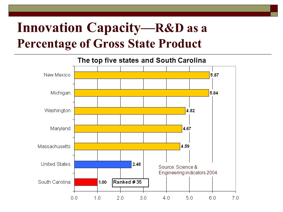 Innovation Capacity— R&D as a Percentage of Gross State Product The top five states and South Carolina Source: Science & Engineering indicators 2004.