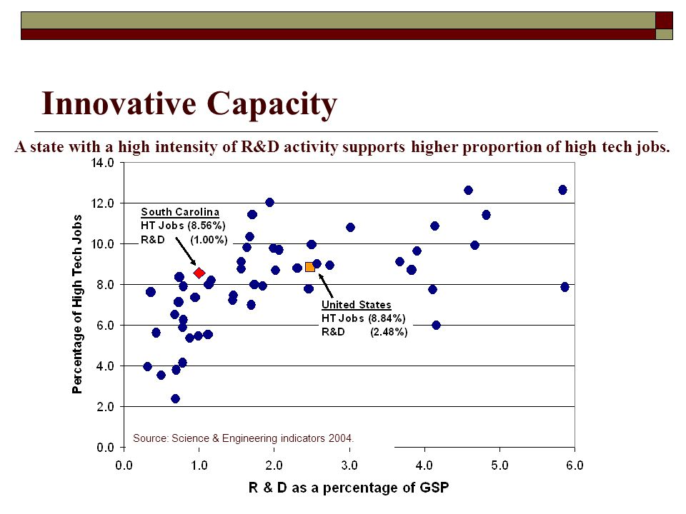 Innovative Capacity Source: Science & Engineering indicators 2004.