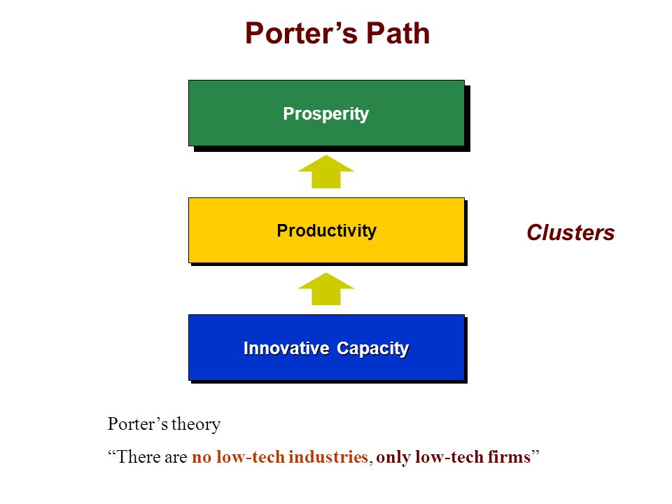 Porter's Path Productivity Innovative Capacity Clusters Porter's theory There are no low-tech industries, only low-tech firms Prosperity