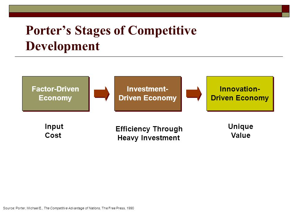 Porter's Stages of Competitive Development Factor-Driven Economy Investment- Driven Economy Innovation- Driven Economy Source: Porter, Michael E., The Competitive Advantage of Nations, The Free Press, 1990 Input Cost Efficiency Through Heavy Investment Unique Value