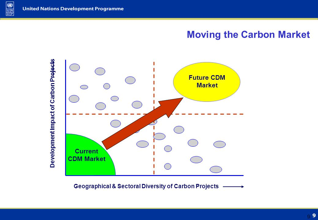 9 9 Moving the Carbon Market Development Impact of Carbon Projects Geographical & Sectoral Diversity of Carbon Projects Current CDM Market Future CDM Market