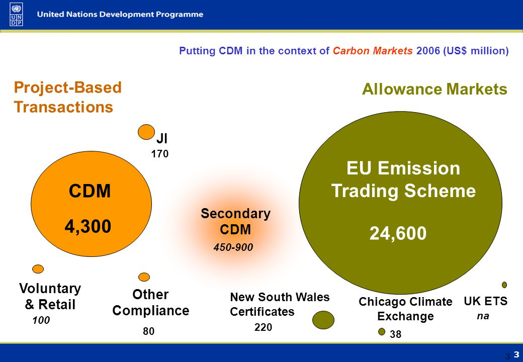 3 3 Putting CDM in the context of Carbon Markets 2006 (US$ million) Allowance Markets Project-Based Transactions UK ETS EU Emission Trading Scheme Chicago Climate Exchange New South Wales Certificates CDM 4,300 Other Compliance 80 na ,600 Voluntary & Retail 100 Secondary CDM JI 170