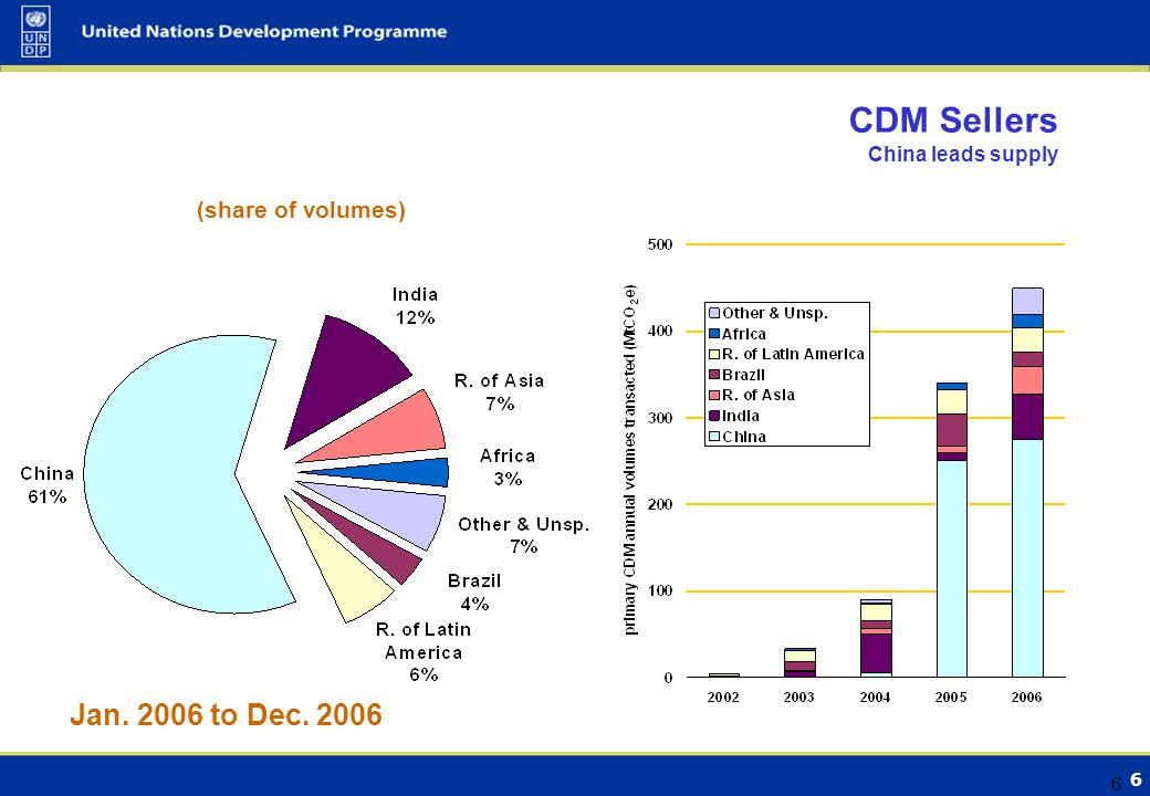 6 6 CDM Sellers China leads supply (share of volumes) Jan to Dec. 2006