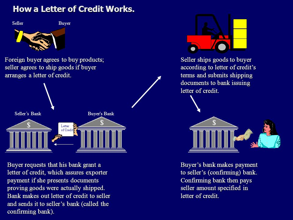 How a Letter of Credit Works. How a Letter of Credit Works.