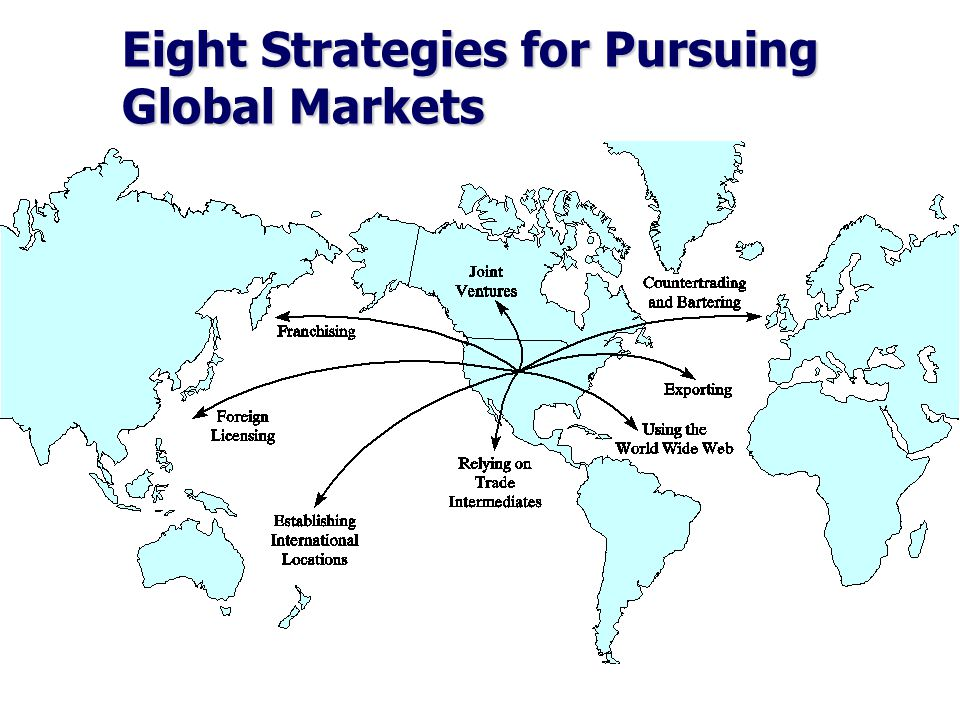 Eight Strategies for Pursuing Global Markets