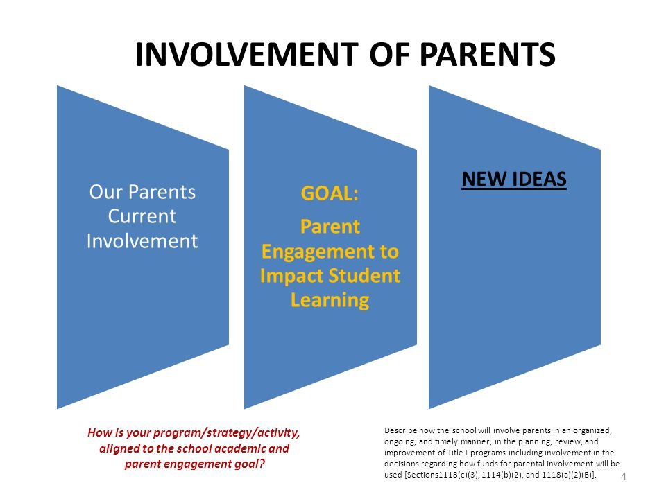 Our Parents Current Involvement GOAL: Parent Engagement to Impact Student Learning NEW IDEAS INVOLVEMENT OF PARENTS Describe how the school will involve parents in an organized, ongoing, and timely manner, in the planning, review, and improvement of Title I programs including involvement in the decisions regarding how funds for parental involvement will be used [Sections1118(c)(3), 1114(b)(2), and 1118(a)(2)(B)].