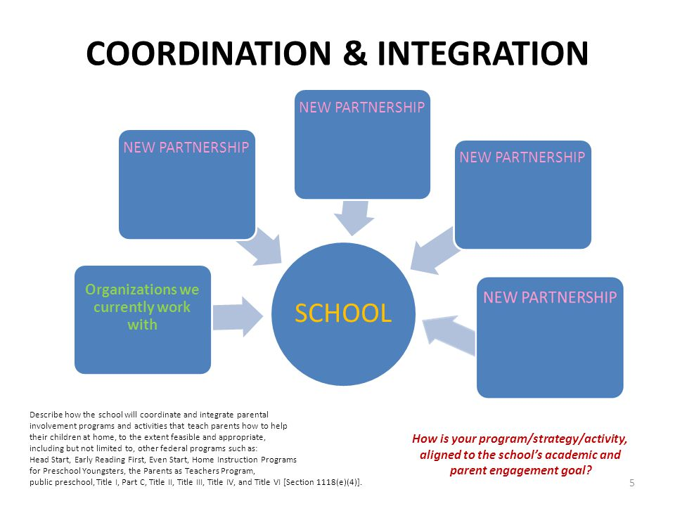 COORDINATION & INTEGRATION SCHOOL Organizations we currently work with NEW PARTNERSHIP Describe how the school will coordinate and integrate parental involvement programs and activities that teach parents how to help their children at home, to the extent feasible and appropriate, including but not limited to, other federal programs such as: Head Start, Early Reading First, Even Start, Home Instruction Programs for Preschool Youngsters, the Parents as Teachers Program, public preschool, Title I, Part C, Title II, Title III, Title IV, and Title VI [Section 1118(e)(4)].