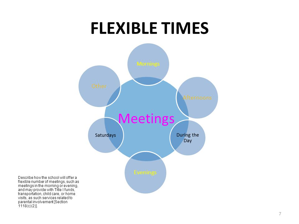 FLEXIBLE TIMES Describe how the school will offer a flexible number of meetings, such as meetings in the morning or evening, and may provide with Title I funds, transportation, child care, or home visits, as such services related to parental involvement [Section 1118(c)(2)].