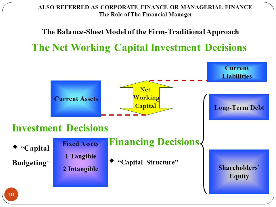 the theories and implications on corporate financial decisions finance essay Decisions were: reputation of the firm, firm's status in industry, expected corporate earnings, profit and condition of statement, past performance firms stock, price per share, feeling on the economy and expected divided by.