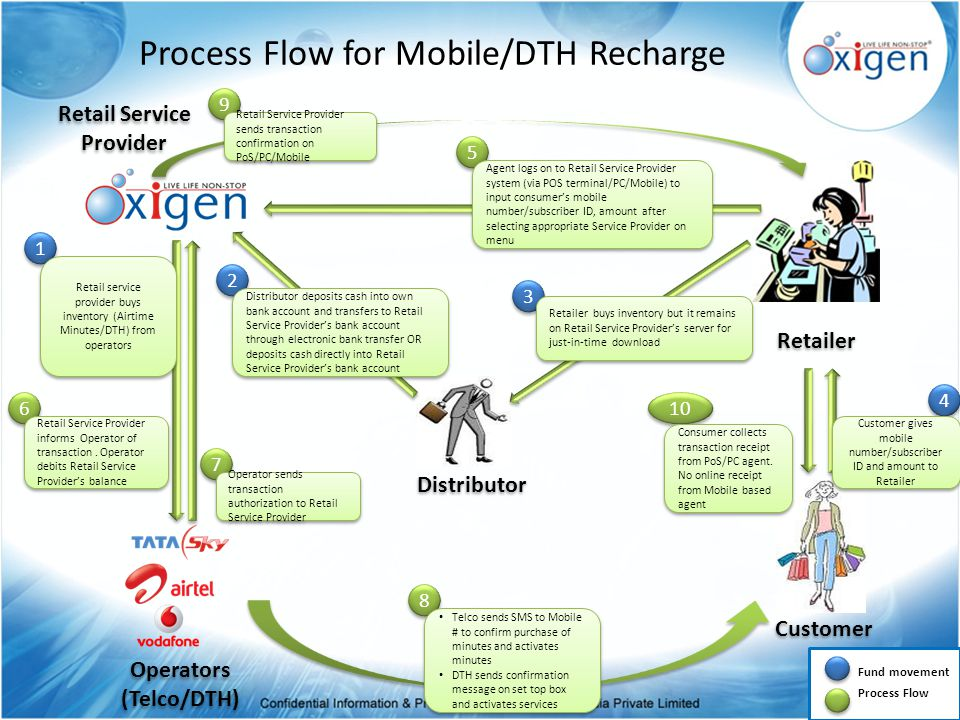 Creating Eco system for Customer assistance in retail E