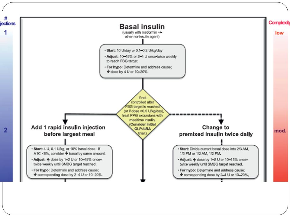 Insulin Sites Injection Diagram Powerpoint Slide Trusted Wiring