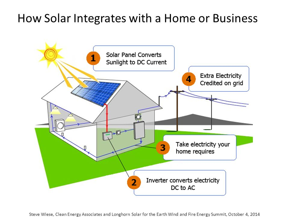 Solar for your home and business earth wind and fire energy summit 4 how solar integrates with a home or business steve wiese clean energy associates and longhorn solar for the earth wind and fire energy summit october 4 ccuart Choice Image