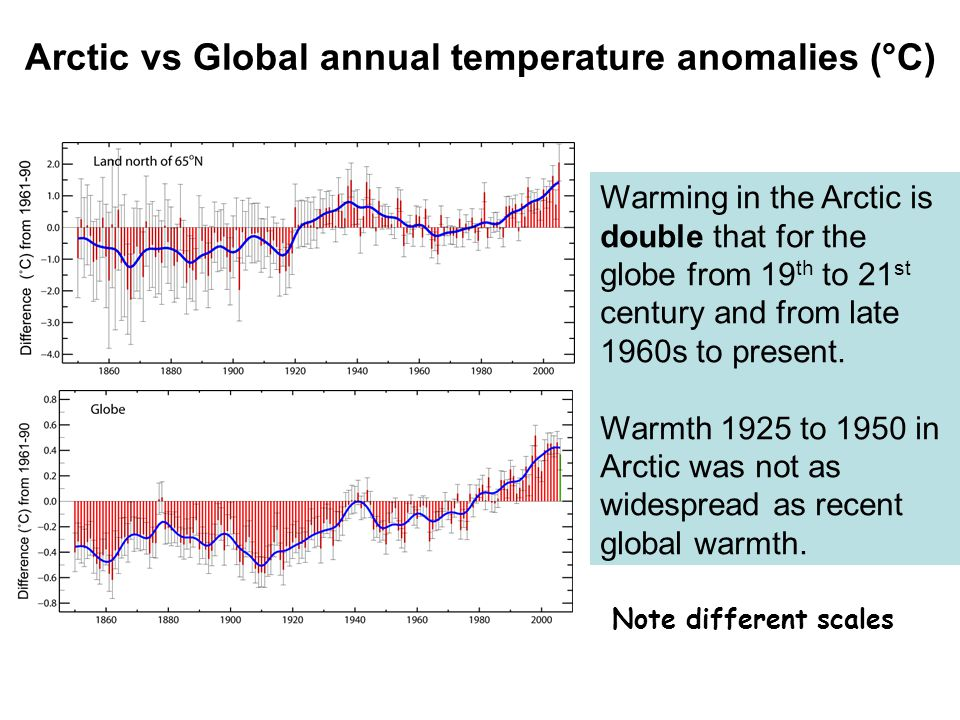 Warming in the Arctic is double that for the globe from 19 th to 21 st century and from late 1960s to present.