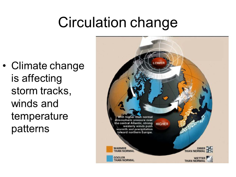 Circulation change Climate change is affecting storm tracks, winds and temperature patterns