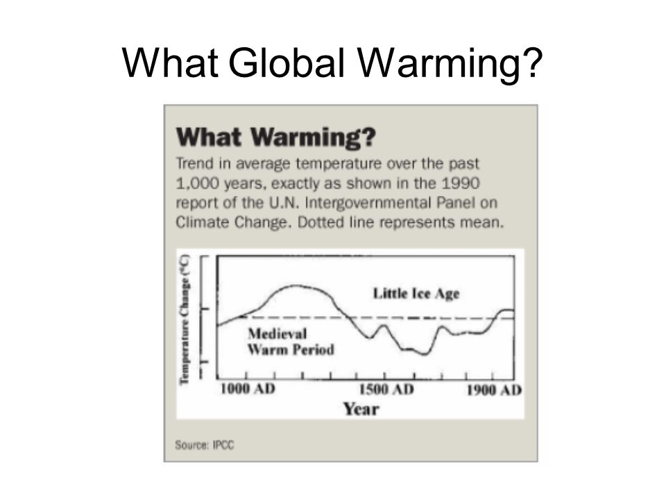 What Global Warming