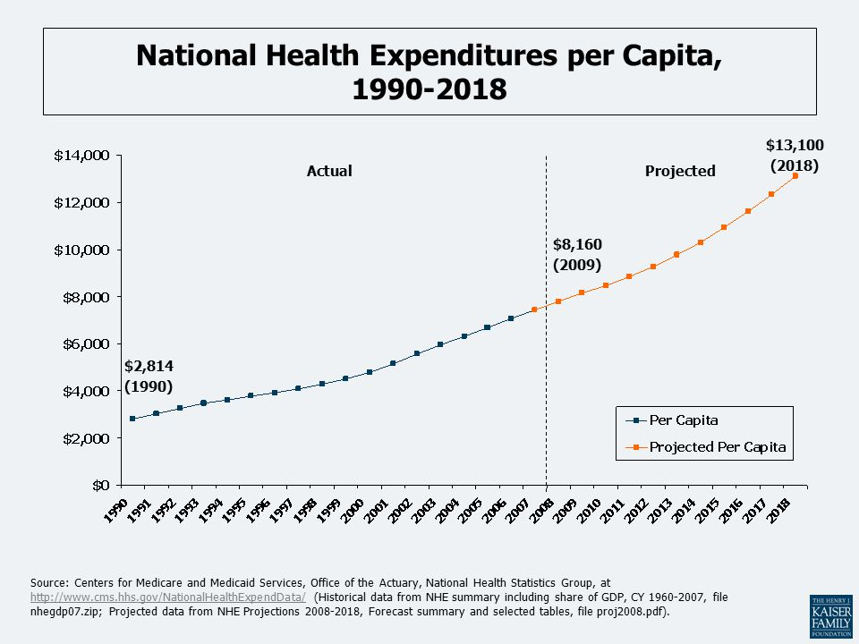 National Health Expenditures per Capita, Source: Centers for Medicare and Medicaid Services, Office of the Actuary, National Health Statistics Group, at   (Historical data from NHE summary including share of GDP, CY , file nhegdp07.zip; Projected data from NHE Projections , Forecast summary and selected tables, file proj2008.pdf).