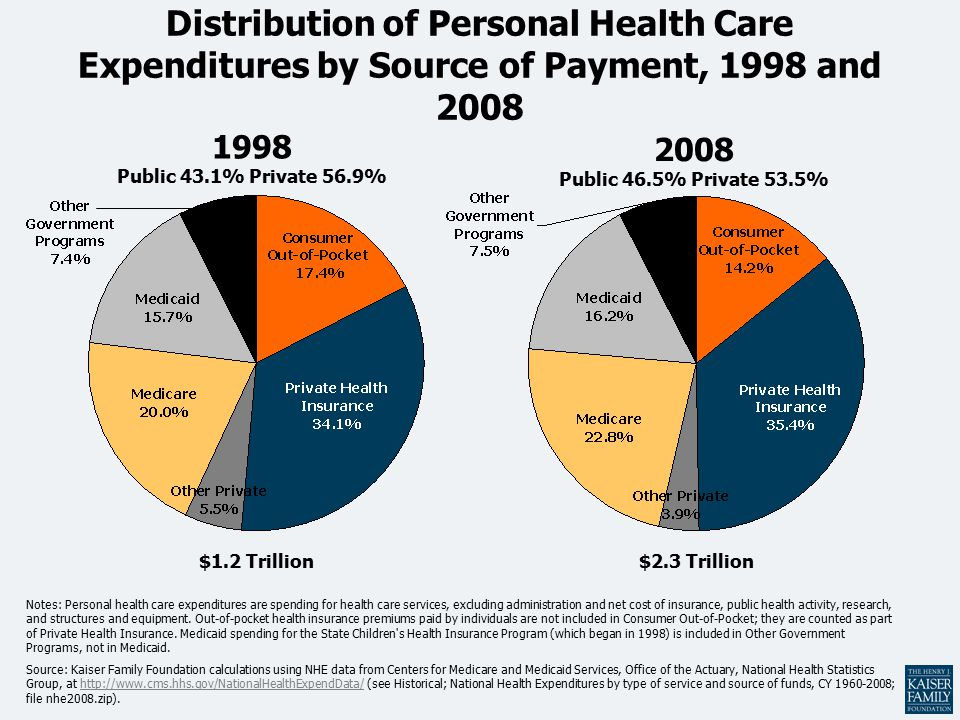 Distribution of Personal Health Care Expenditures by Source of Payment, 1998 and 2008 Notes: Personal health care expenditures are spending for health care services, excluding administration and net cost of insurance, public health activity, research, and structures and equipment.