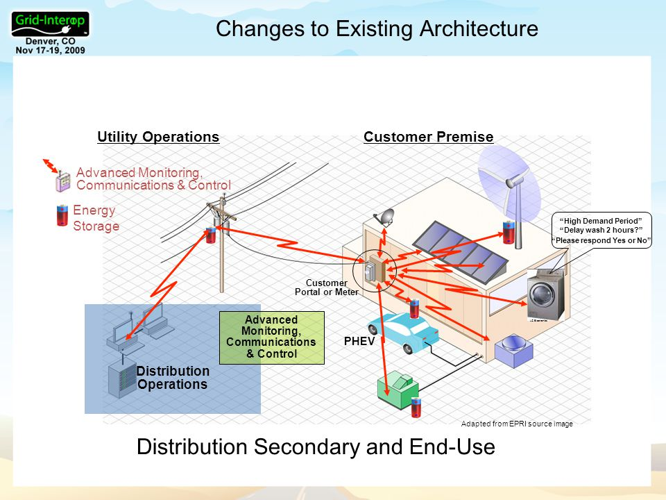 Changes to Existing Architecture Distribution Secondary and End-Use Distribution Operations Energy Storage Advanced Monitoring, Communications & Control Utility OperationsCustomer Premise Advanced Monitoring, Communications & Control Adapted from EPRI source image PHEV Customer Portal or Meter LG Electronics High Demand Period Delay wash 2 hours Please respond Yes or No