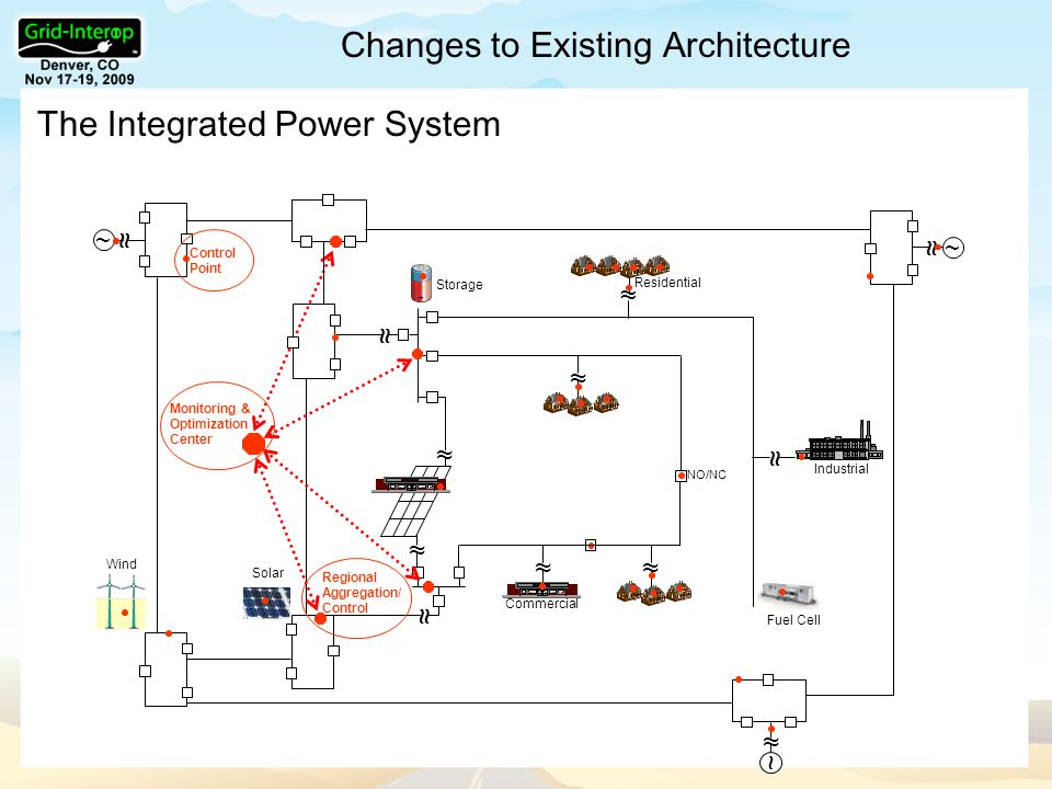Changes to Existing Architecture The Integrated Power System ≈ ~ ≈ ~ ≈ ~ ≈ ≈ Commercial NO/NC ≈ ≈ Industrial Residential Fuel Cell ≈ Storage ≈ ≈ ≈ Wind Solar Monitoring & Optimization Center Regional Aggregation/ Control ≈ Point