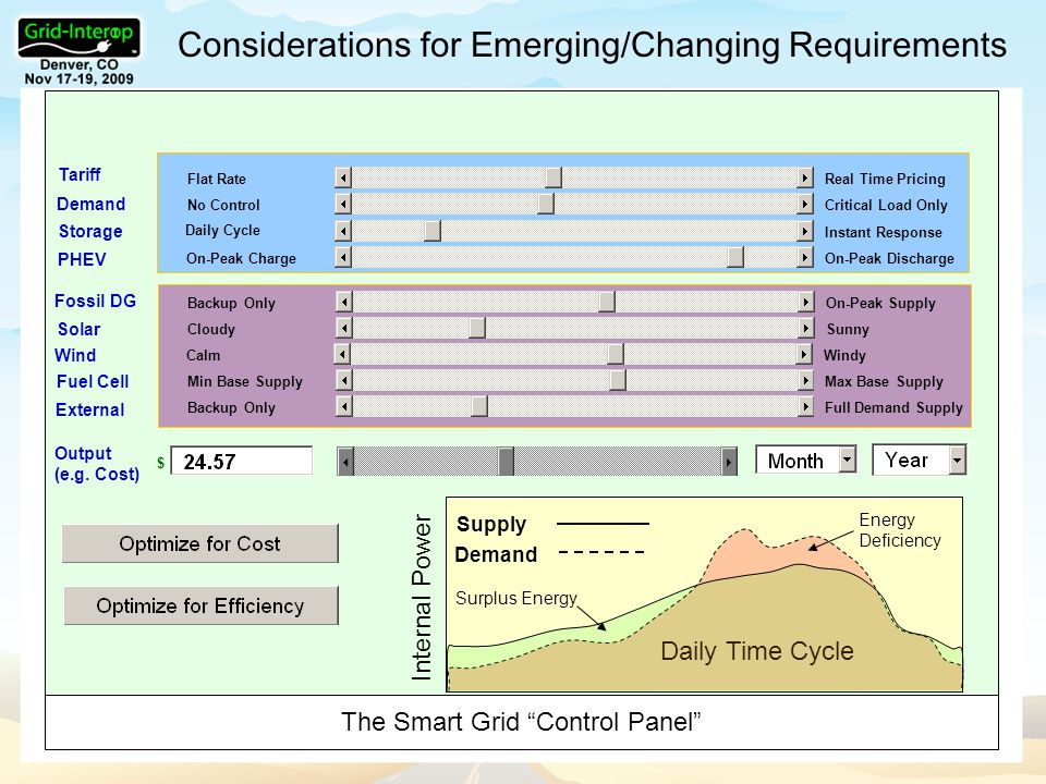 Considerations for Emerging/Changing Requirements Flat Rate Real Time Pricing No Control Critical Load Only Daily Cycle Instant Response On-Peak Charge On-Peak Discharge Backup Only On-Peak Supply Cloudy Sunny Min Base Supply Max Base Supply Backup Only Full Demand Supply Demand Daily Time Cycle Tariff Demand Storage PHEV Fossil DG Solar Fuel Cell External $ Output (e.g.