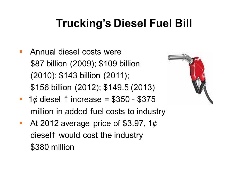 Trucking's Diesel Fuel Bill  Annual diesel costs were $87 billion (2009); $109 billion (2010); $143 billion (2011); $156 billion (2012); $149.5 (2013)  1¢ diesel  increase = $350 - $375 million in added fuel costs to industry  At 2012 average price of $3.97, 1¢ diesel  would cost the industry $380 million