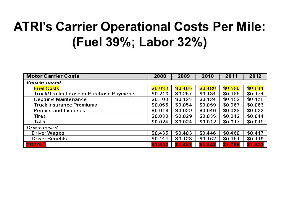 ATRI's Carrier Operational Costs Per Mile: (Fuel 39%; Labor 32%)