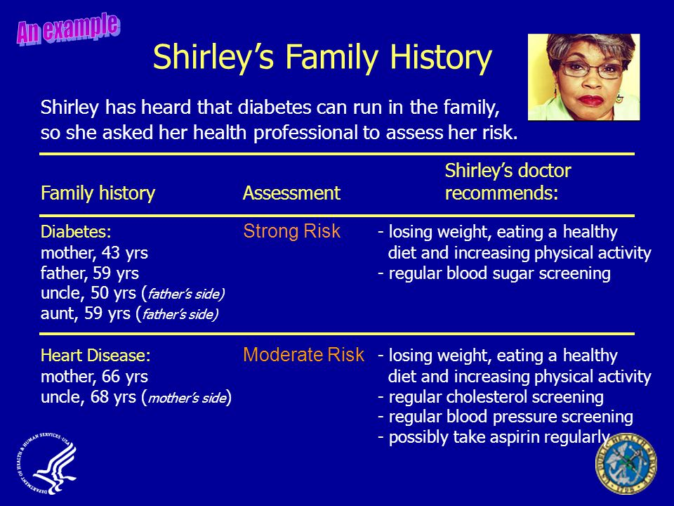 Diabetes: Strong Risk - losing weight, eating a healthy mother, 43 yrs diet and increasing physical activity father, 59 yrs - regular blood sugar screening uncle, 50 yrs ( father's side) aunt, 59 yrs ( father's side) Heart Disease: Moderate Risk - losing weight, eating a healthy mother, 66 yrs diet and increasing physical activity uncle, 68 yrs ( mother's side ) - regular cholesterol screening - regular blood pressure screening - possibly take aspirin regularly Shirley's doctor Family historyAssessment recommends: Shirley has heard that diabetes can run in the family, so she asked her health professional to assess her risk.
