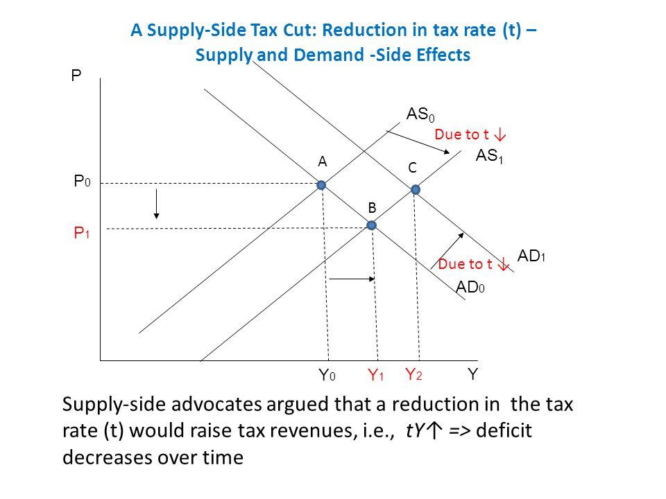 Supply Side Economics Personal Income Tax Cutsdesigned To Increase